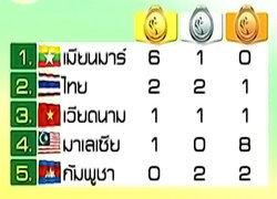 ติดตามซีเกมส์2013!พม่ายังนำ6ทอง-ไทยลุ้นชิงวูซู