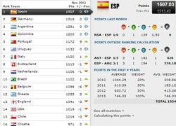 สเปนยังเบอร์1โลกลูกหนัง,ทีม142ที่23เอเชีย