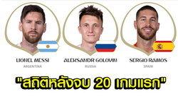 เรื่องมันเยอะ! เปิดสถิติฟุตบอลโลก 2018 หลังผ่าน 20 เกมแรกของทัวร์นาเมนต์