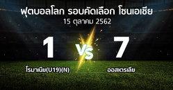 ผลบอล : โรมาเนีย(U19)(N) vs ออสเตรเลีย (ฟุตบอลโลก-รอบคัดเลือก-โซนเอเชีย 2019-2021)