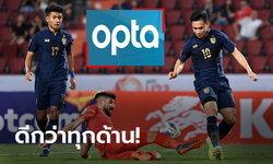 เหนือกว่าเยอะ! OPTA กางสถิติหลังเกม ไทย 5-0 บาห์เรน ศึกชิงแชมป์เอเชีย U23