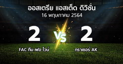 ผลบอล : FAC ทีม เฟอ ไวน์ vs กราเซอร์ AK (ออสเตรีย-แอสเต็ด-ดิวิชั่น 2020-2021)