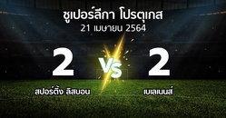 ผลบอล : สปอร์ติ้ง ลิสบอน vs เบเลเนนส์ (ซูเปอร์ลีกา-โปรตุเกส 2020-2021)