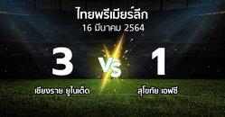 ผลบอล : เชียงราย ยูไนเต็ด vs สุโขทัย เอฟซี (ไทยพรีเมียร์ลีก 2020-2021)