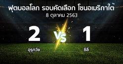 ผลบอล : อุรุกวัย vs ชิลี (ฟุตบอลโลก-รอบคัดเลือก-โซนอเมริกาใต้ 2020-2022)