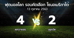 ผลบอล : เอกวาดอร์ vs อุรุกวัย (ฟุตบอลโลก-รอบคัดเลือก-โซนอเมริกาใต้ 2020-2022)