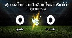 ผลบอล : อุรุกวัย vs ปารากวัย (ฟุตบอลโลก-รอบคัดเลือก-โซนอเมริกาใต้ 2020-2022)