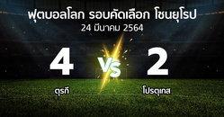 ผลบอล : ตุรกี vs โปรตุเกส (ฟุตบอลโลก-รอบคัดเลือก-โซนยุโรป 2021)