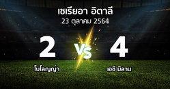 ผลบอล : โบโลญญ่า vs เอซี มิลาน (เซเรีย อา 2021-2022)