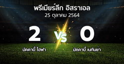 ผลบอล : มัคคาบี้ ไฮฟา vs มัคคาบี้ เนทันย่า (พรีเมียร์ลีก-อิสราเอล 2021-2022)