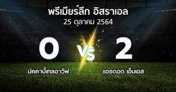 ผลบอล : มัคคาบี้เทลอาวีฟ vs แอชดอด เอ็มเอส (พรีเมียร์ลีก-อิสราเอล 2021-2022)
