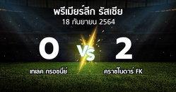 ผลบอล : เทเลค กรอซนี่ย์ vs คราซ์โนดาร์ FK (พรีเมียร์ลีก รัสเซีย  2021-2022)