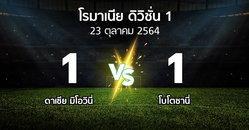 ผลบอล : ดาเชีย มิโอวินี่ vs โบโตซานี่ (โรมาเนีย-ดิวิชั่น-1 2021-2022)