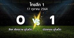 ผลบอล : สิงห์ เชียงราย ยูไนเต็ด vs เมืองทอง ยูไนเต็ด (ไทยลีก 1 2021-2022)