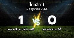 ผลบอล : นครราชสีมา มาสด้า เอฟซี vs สมุทรปราการ ซิตี้ (ไทยลีก 1 2021-2022)