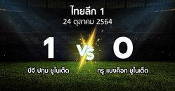 ผลบอล : บีจี ปทุม ยูไนเต็ด vs ทรู แบงค็อก ยูไนเต็ด (ไทยลีก 1 2021-2022)
