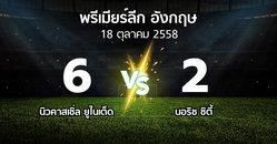 รายงานการแข่งขัน : นิวคาสเซิ่ล   vs นอริช   (Premier League 2015-2016)
