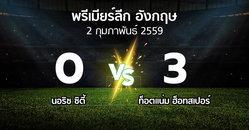 รายงานการแข่งขัน : นอริช   vs สเปอร์ส (Premier League 2015-2016)