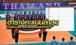 ส่องตารางคะแนนเวิลด์ กรังด์ปรีซ์ 2016 หลังจบ 3 นัดของทีมสาวไทย พร้อมโปรแกรมถ่ายทอดสดสัปดาห์ที่ 2