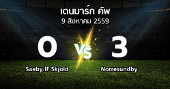 ผลบอล : Saeby IF Skjold vs Norresundby (เดนมาร์ก-คัพ 2016-2017)