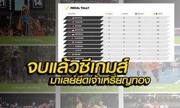 ปิดฉากซีเกมส์ ครั้งที่ 29 มาเลย์ครองเจ้าทอง, ทัพกีฬาไทยจบที่ 2 คว้า 72 ทอง