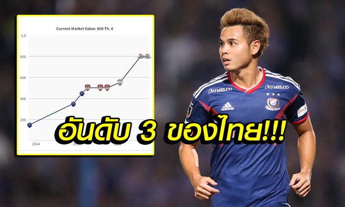 """เปิดค่าตัว! """"ธีราทร"""" แข้งทีมชาติไทยหลังฟอร์มแรงกับ """"โยโกฮาม่า"""" (ภาพ)"""