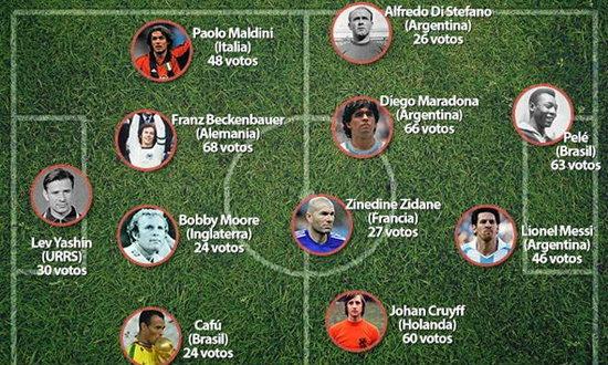 ทีมยอดเยี่ยมในประวัติศาสตร์ลูกหนังโลก