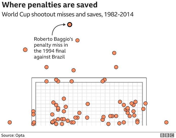 102260216_2_penalties_saved