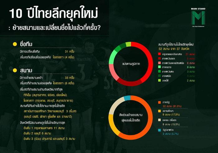 10 ปีไทยลีกยุคใหม่... สโมสรเปลี่ยนชื่อและย้ายถิ่นฐานไปแล้วกี่ครั้ง?