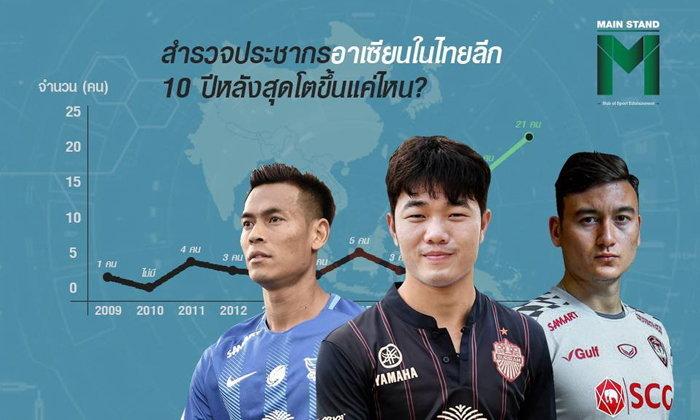 สำรวจประชากรอาเซียนในไทยลีก 10 ปีหลังสุด เติบโตขึ้นแค่ไหน?