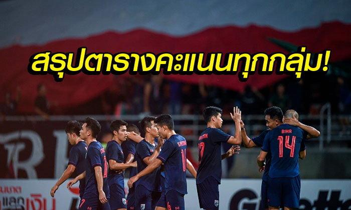 ช้างศึกจ่าฝูง! สรุปตารางคะแนน 8 กลุ่ม คัดบอลโลก 2022 โซนเอเชีย รอบสอง
