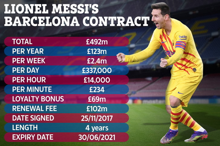 dd-composite-messi-cointract-