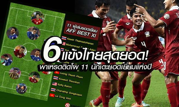 """ฟอร์มสุดเริ่ด! ส่ง """"6 แข้งทีมชาติไทย"""" พาเหรดติด 11 ผู้เล่นแห่งปีของ AFF 2015"""