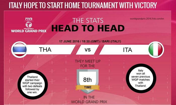 """FIVB โหมโรง """"อิตาลีหวังประเดิมสนาม 2 ในบ้านด้วยการชนะไทย"""""""