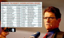 คาเปลโล่นำโผกุนซือค่าจ้างแพงสุดบอลโลก