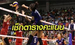 ผ่าน 5 นัดแรก ส่องตารางคะแนนทีมชาติไทย ,ใครทำแต้มสูงสุด ลูกยางเนชั่นส์ลีก 2019