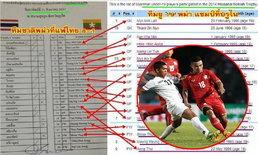 ชาวเน็ตกังขา? ′พม่า′ ที่โดนแข้งไทยถล่มยับ 1-8 อาจเป็นแค่ชุด 19 ปี