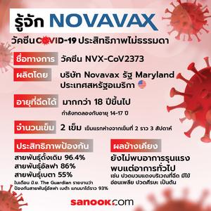 """รู้จัก """"#โนวาแวกซ์"""" (#Novavax) วัคซีนโควิด-19 ประสิทธิภาพไม่ธรรมดา"""