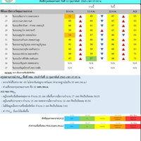 ฝุ่นPM2.5แนวโน้มเพิ่มขึ้น มี 20 เขตเกินค่ามาตรฐาน