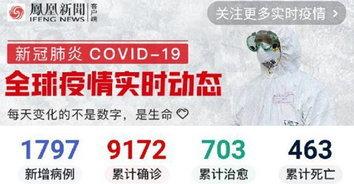 ไวรัสโควิด-19 คร่าชีวิตชาวอิตาลี ไปแล้ว 463 ราย ทั่วโลกติดเชื้อพุ่ง 100,000+