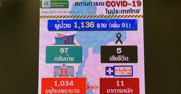 COVID-19 ไทยตายเพิ่ม 1 ราย รวมยอดเป็น 5 ราย มีผู้ป่วยรายใหม่อีก 91 คน