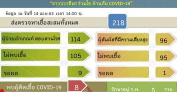 COVID-19 ปราจีนบุรี มีผู้ป่วยยอดคงที่แค่ 8 ราย