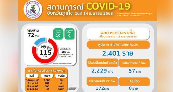 COVID-19 ภูเก็ตพบผู้ป่วยเพิ่ม 10 ราย มีเด็ก 1 ขวบด้วย