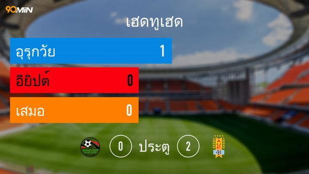 Egypt Vs Uruguay Th
