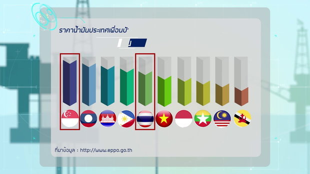 บันทึกพลังงาน Ep.58 ราคาน้ำมันของไทย แพงที่สุดจริงหรือ