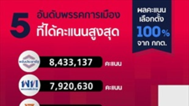 เลือกตั้ง 2562: กกต.เผยคะแนนทุกพรรค! พลังประชารัฐพุ่ง 8.4 ล้าน